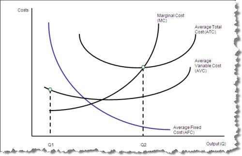 Marginal Cost Chart